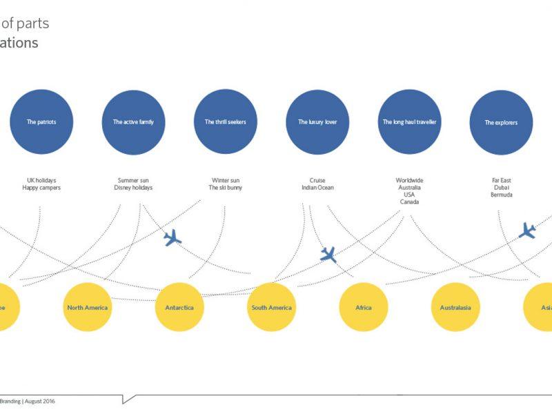 Go-Travel-by-Nugget-design_Design-Process–_Predesign-01